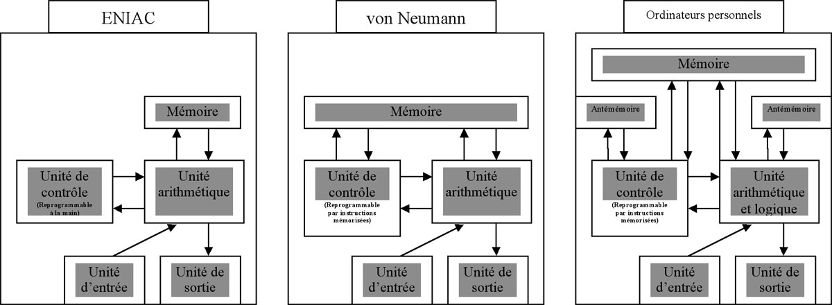Von neumann l architecte de l ordinateur moderne for Architecture d un ordinateur